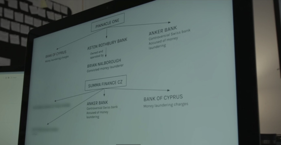 Image of diagrammed bank transfers for Prime bank scheme.