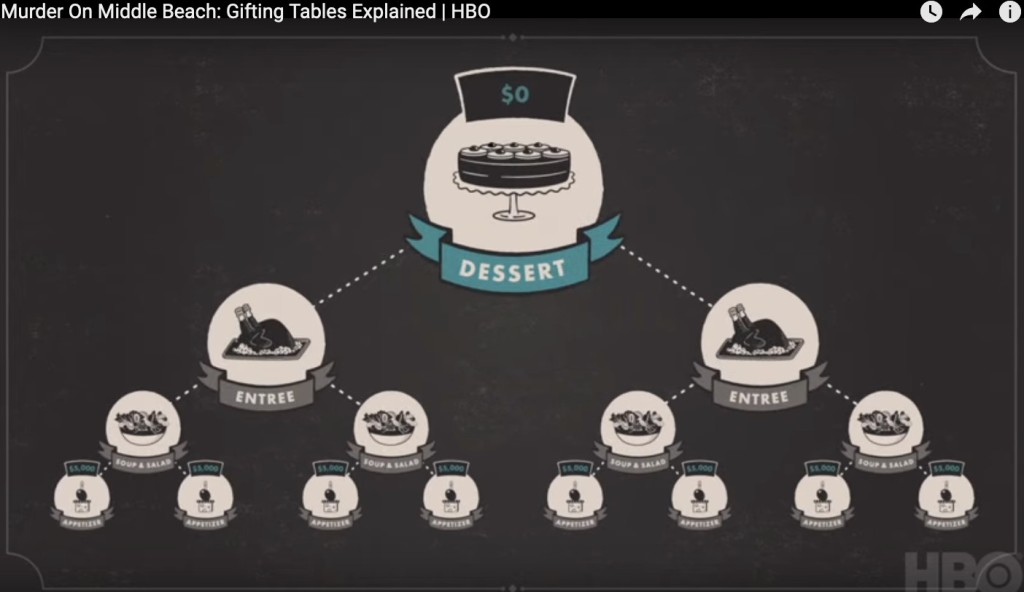 Graphic from the docu-series: Illustration of the Gifting Tables pyramid scheme.