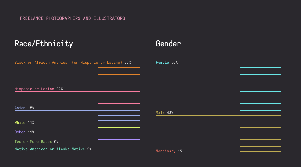 """Screenshot of data from The Marshall Project's most recent 'Diversity Report.' This shows that the Freelance Photographers and Illustrators is the most diverse group at the organization, especially in the """"Race/Ethnicity"""" category, with the largest representation (33%) being African American."""