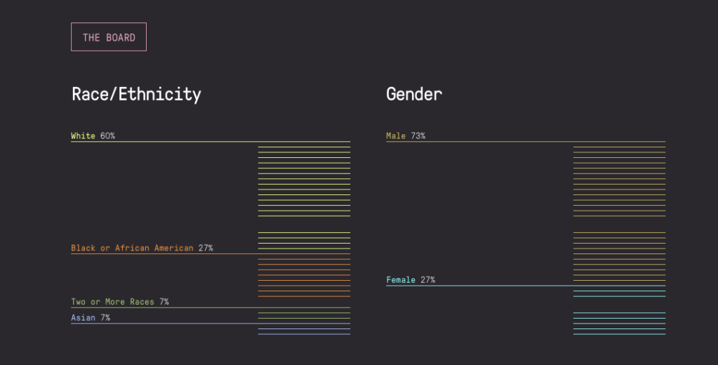 Screenshot of data from The Marshall Project's most recent 'Diversity Report.' This shows that Board is made up of 60% White and 73% Male.
